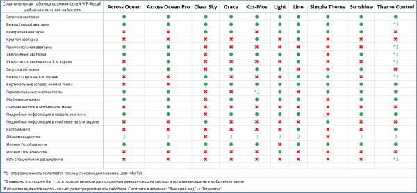 Сравнительная таблица возможностей WP-Recall шаблонов личного кабинета